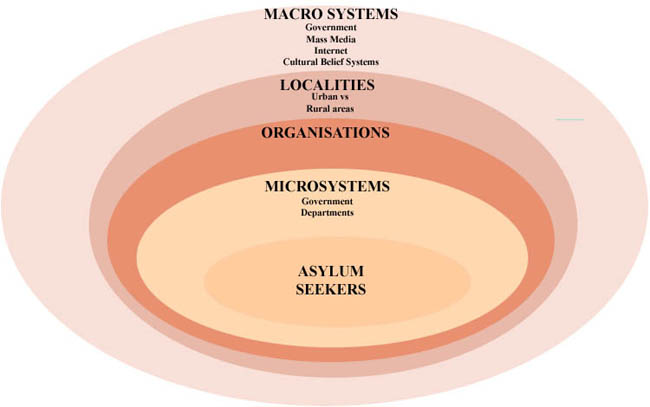 an investigative analysis of urie bronfebrenners ecological systems theory Learn about bronfenbrenner's ecological systems theory in this lesson ecological systems theory was developed by urie theory: differences & analysis.