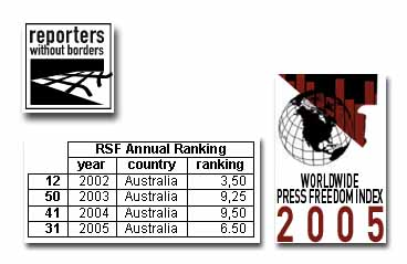 The Annual Report Card on Press Freedom in Australia
